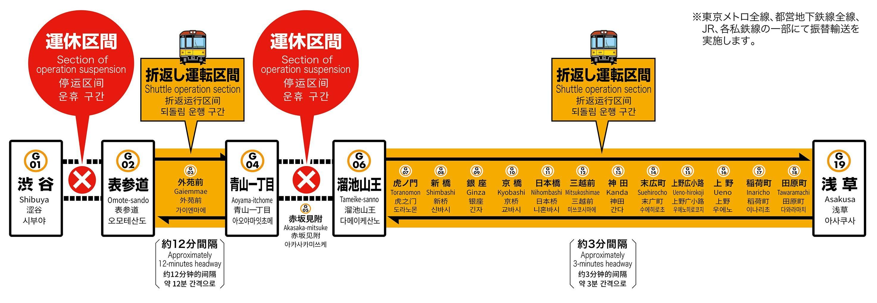 2019年12月28日(土)~2020年1月2日(木)銀座線渋谷駅線路切替工事に伴う一部区間終日運休のお知らせ